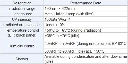 UV Tester data